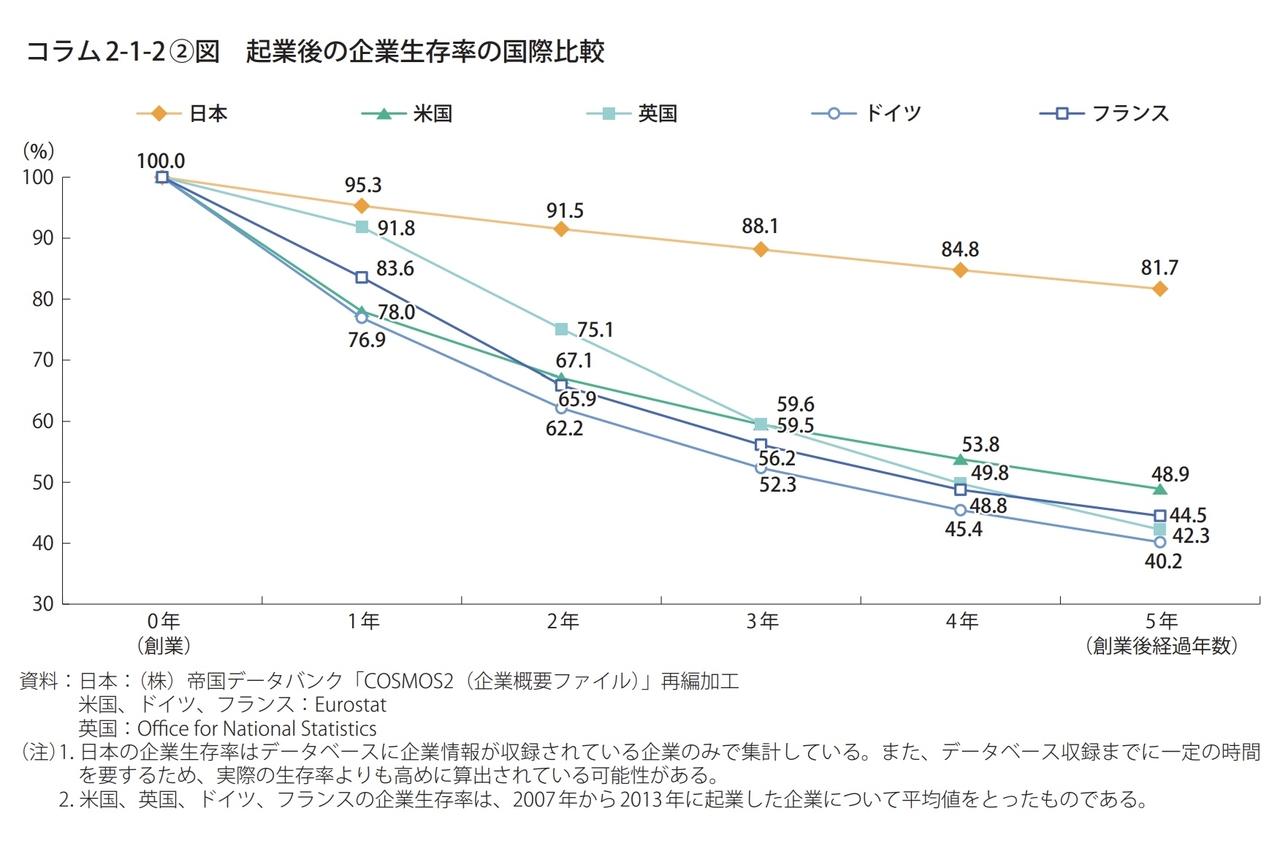 日本企業生存率TDB引用グラフ